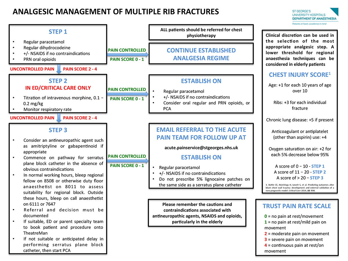 Management of acute pain